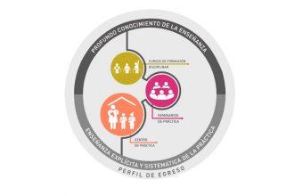 Modelo de Formación Práctica Educación UDD